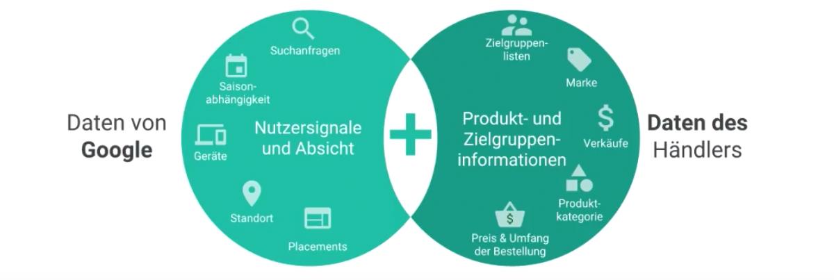 Google_Smart_Shopping_3